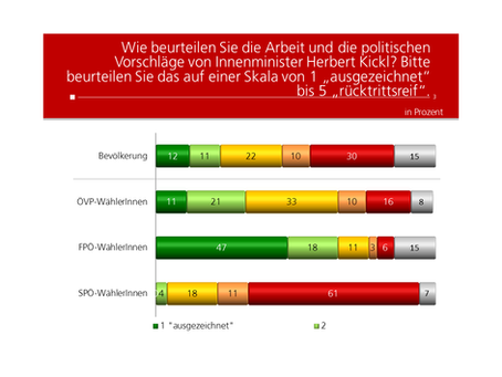 Profil Umfrage: Innenminister Herbert Kickl