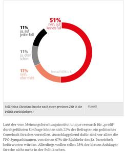 unique research josef Kalina peter hajek Profil Umfrage Ibiza-Affäre Rückkehr von Strache FPÖ