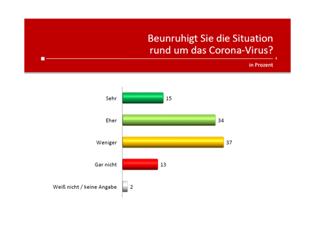 Profil-Umfrage: Corona-Virus