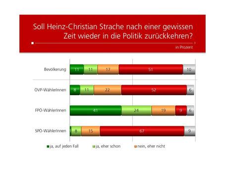 Profil Umfrage: Rückkehr von Strache