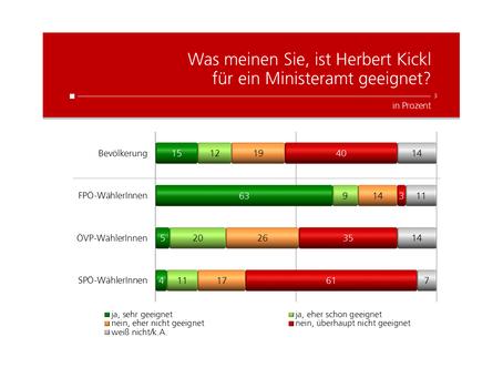 Profil Umfrage: Herbert Kickl Ministeramt