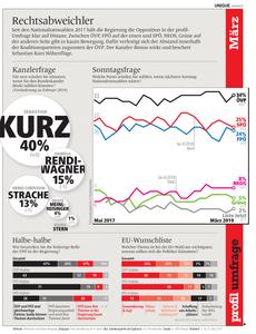 unique research josef Kalina peter hajek Wahl Wählertrend Profil Hochschaetzung März 2019