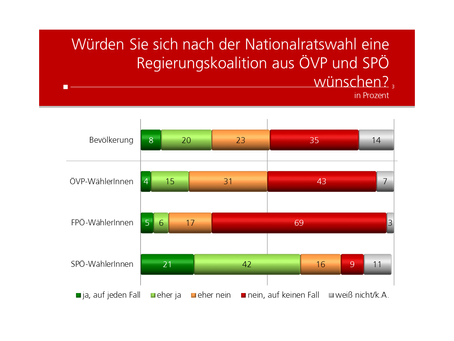 HEUTE Umfrage: Große Koalition