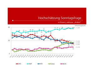 unique research peter hajek josef kalina umfrage politik wahlen waehlertrend profil hochschaetzung sonntagsfrage februar 2020