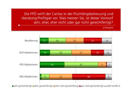 HEUTE Umfrage: Meinung zur Caritas