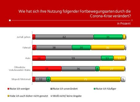 Profil-Umfrage: Fortbewegungsarten seit Corona