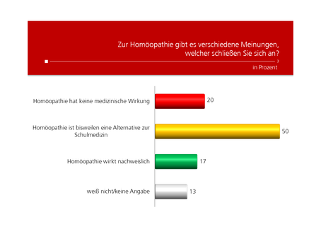 HEUTE Umfrage: Homöopathie