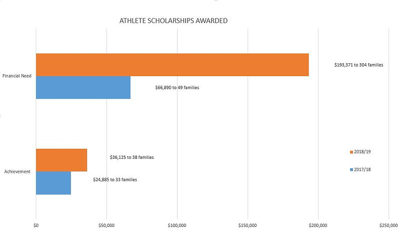 Scholarships Awarded fixed graphic.JPG