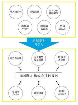 地域商社モデル.jpg