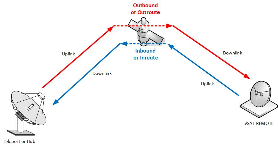 Uplink and Downlink frequencies