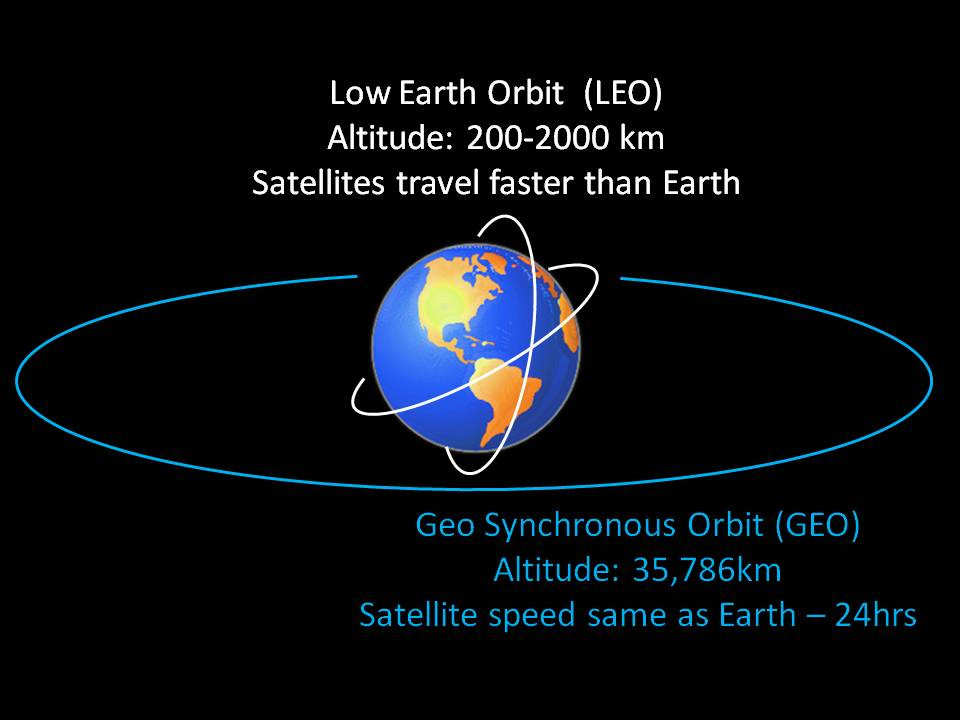Positions of different Satellite types