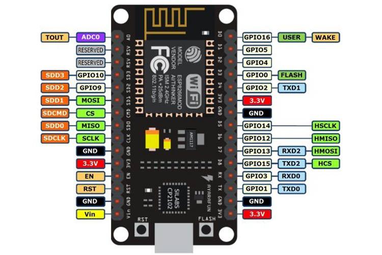 NodeMCU Pin Diagram
