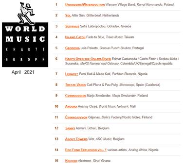 WÖR - World Music Charts  April 2021.png