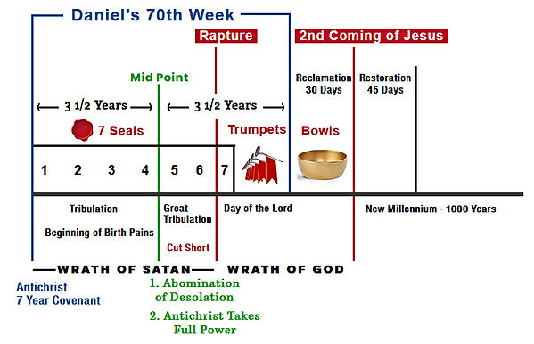 end-times-timeline-chart