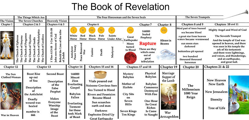 the-book-of-revelation-chart