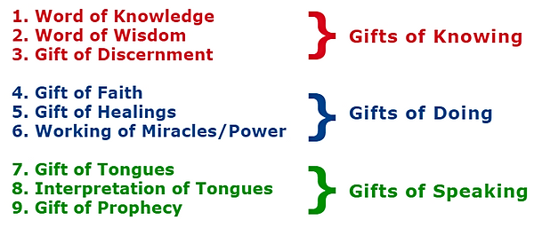 list-of-gifts-of-the-holy-spirit