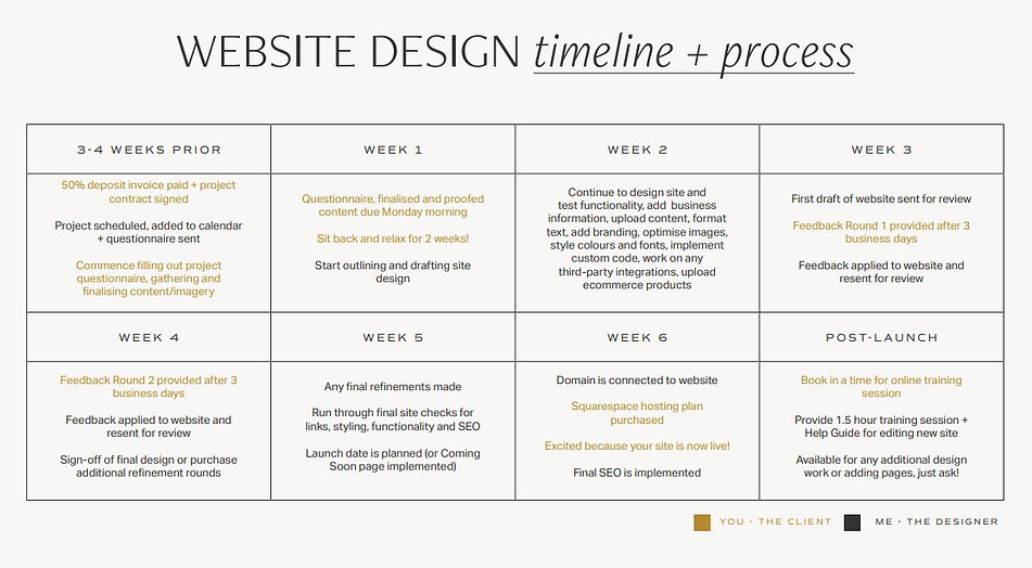 website timeline and process.PNG