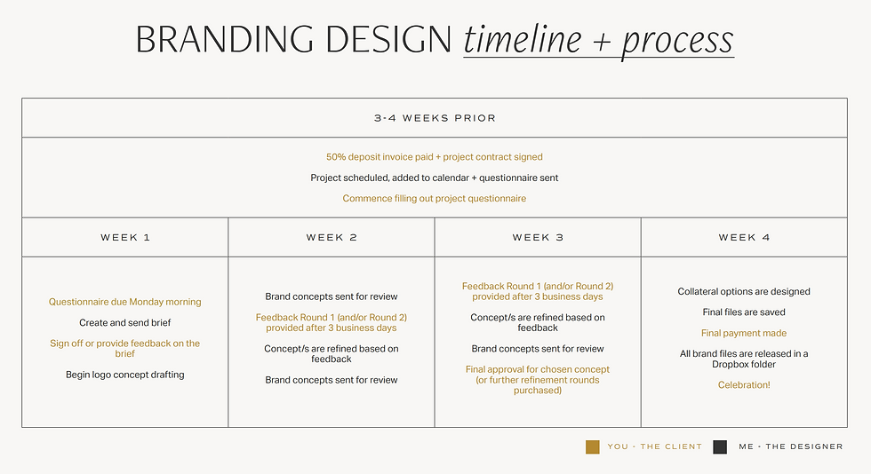 Branding timeline and process.PNG