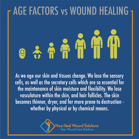 Age Factors VS Wound Healing.jpg