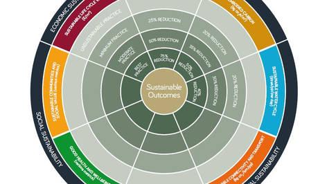 RIBA sustainability.JPG