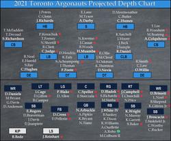 Argos Projected Depth Chart