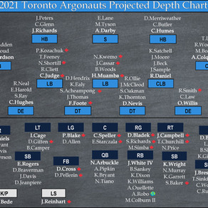 Toronto's Projected Depth Chart