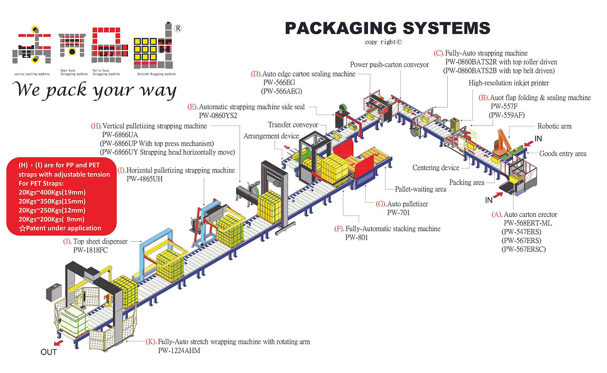 PACKWAY has always focused on product R&D, quality, and safety standard upgrade, and PACKWAY has also obtained many patents locally and internationally. Our automatic packaging systems are widely applied among different industry fields, including case erecting, loading, packing, sealing, strapping, labeling, st acking, stretch wrapping, unscrambling, conveying, and unmanned systems etc. We are customers' business partner to help increase efficient quality, and to decrease costs.