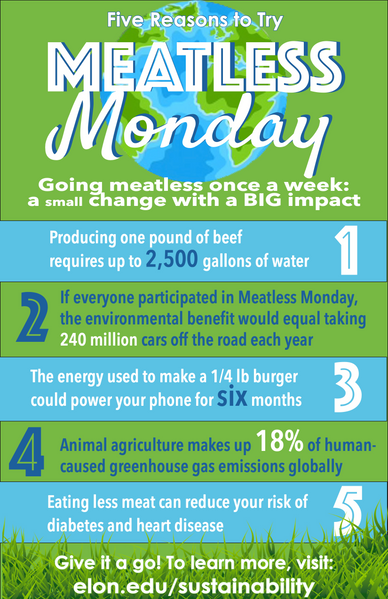 Meatless Monday Infographic