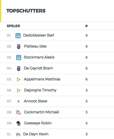 Topschutter algemeen FC Negenmanneke