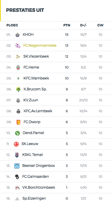 Prestaties Uit FC Negenmanneke