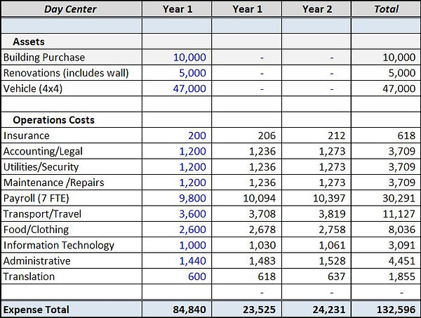 Day Center Project Funding 3 years.JPG