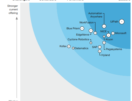 The Forrester Wave ™: Robotic Process Automation, Q1 2021.