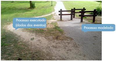 Você tem a impressão que a execução dos seus processos é bem diferente do que foi modelado?