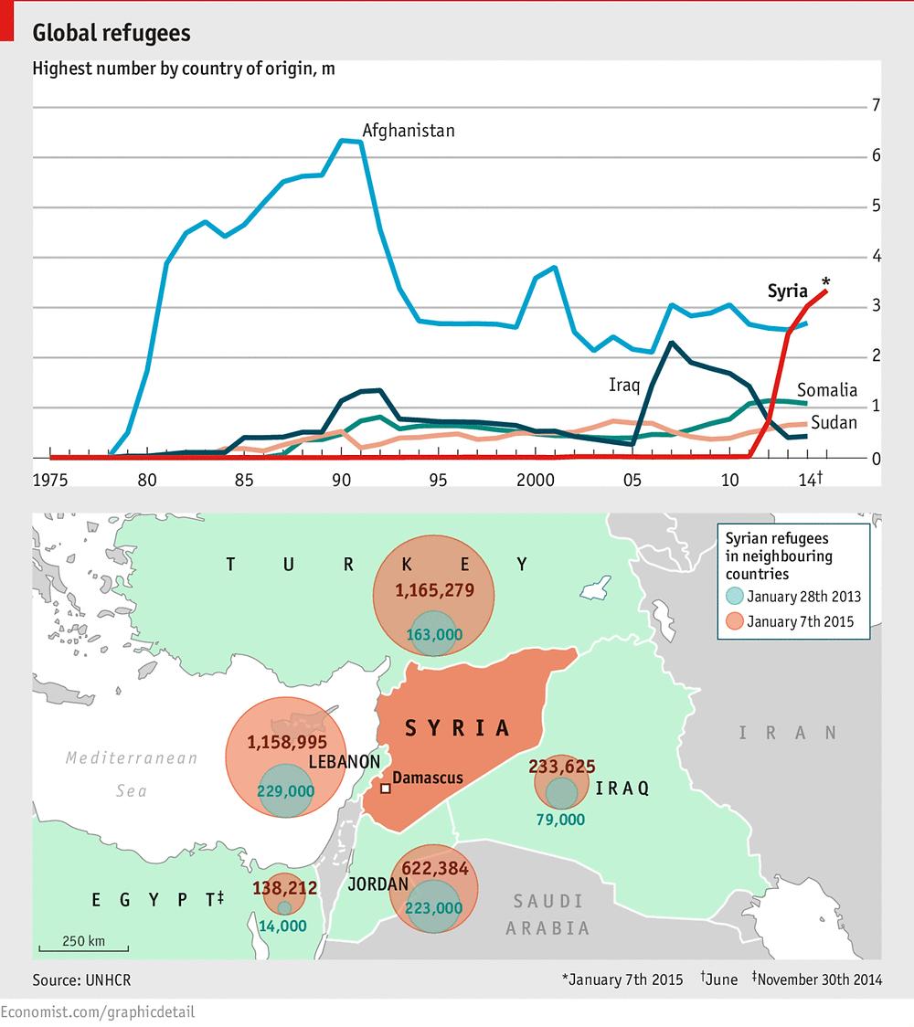 1.27.2015_SyrianRefugeesMost.png