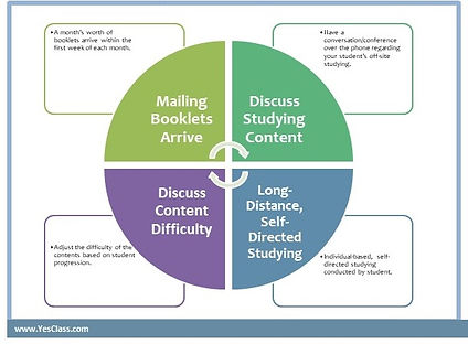 new longdistance learning approach only2
