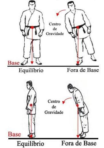 centro de gravidade jiu-jitsu