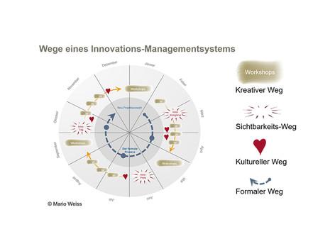 Bühnen und Systeme für innovative Menschen