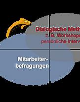 Mitarbeiterbefragung-Methode-Trigon.png
