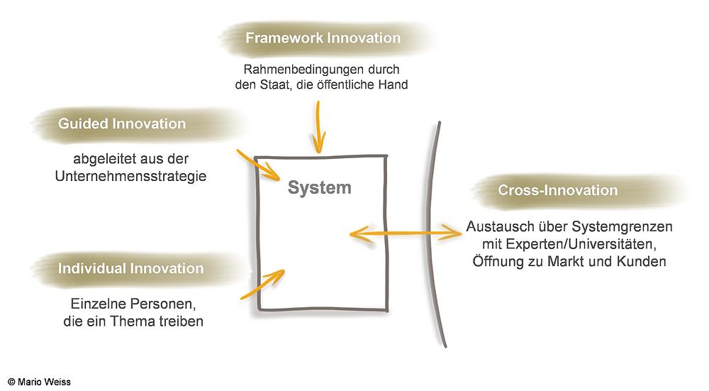 Mario Weiss 4 Zugänge Innovation