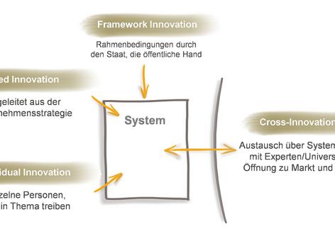 Vier Zugänge zu Innovationen