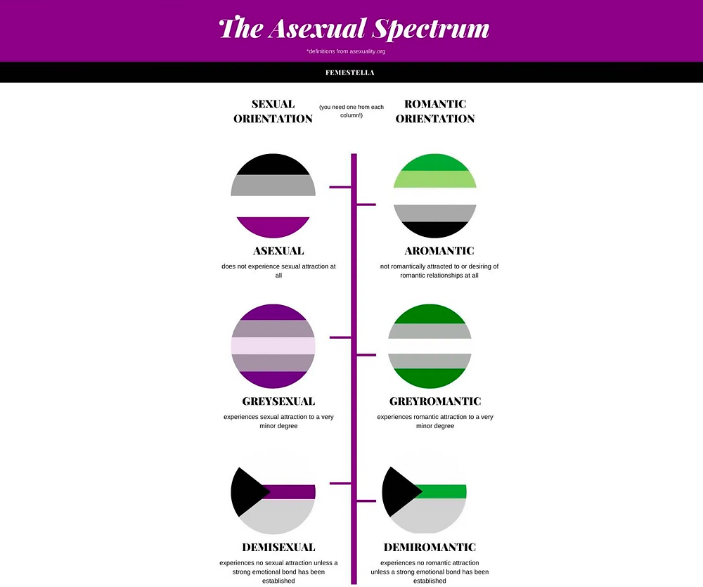 Diagram of Asexual and Aromantic identities (Image Source: Femestella/Asexuality.org)