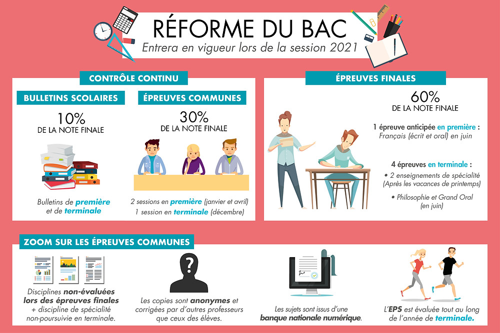reforme du bac