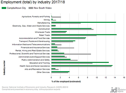 employment-by-industry_Campbelltown.png