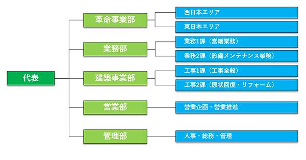 20181120組織図.PNG