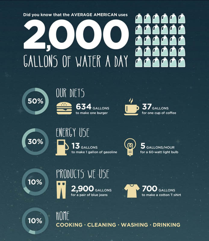 CTC_Infographic_water-use
