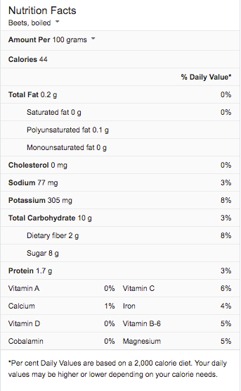 Beetroot Nutrition Facts