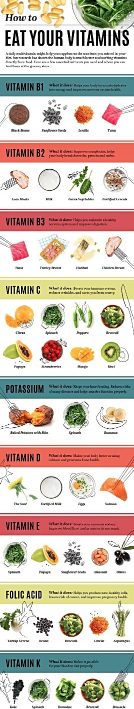 How to Eat Vitamins in Your Daily Diet