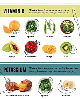 The Ultimate Vitamin Guide For Your Diet