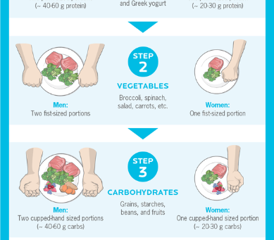 The Best Portion Control Guide