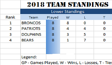 LOWER standings.png